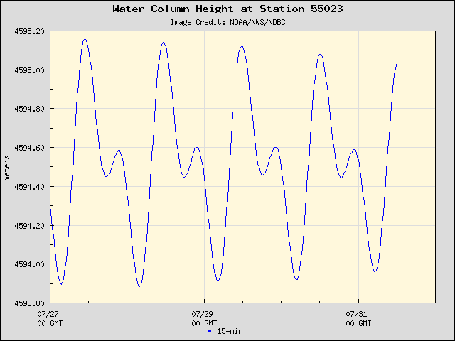 Five-day plot of water level at 55023