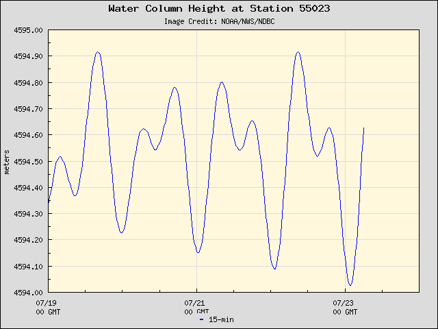 Plot of Water Column Height 15-second Data for Station 55023