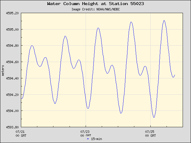 Plot of Water Column Height Data for Station 55023