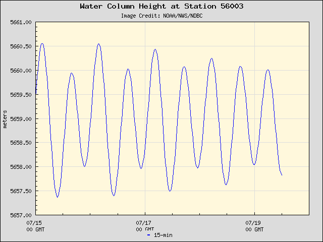 Plot of Water Column Height 15-second Data for Station 56003