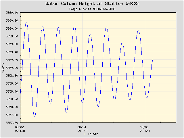 Plot of Water Column Height Data for Station 56003