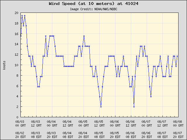 5-day plot - Wind Speed (at 10 meters) at 41024