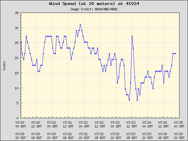 5-day plot - Wind Speed (at 20 meters) at 41024