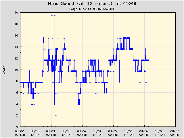 5-day plot - Wind Speed (at 10 meters) at 41049