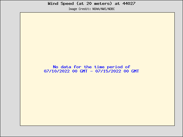 5-day plot - Wind Speed (at 20 meters) at 44027