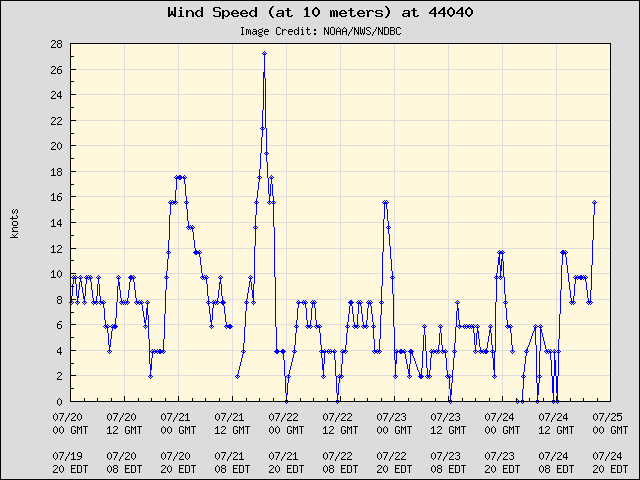 5-day plot - Wind Speed (at 10 meters) at 44040