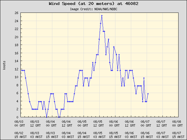 5-day plot - Wind Speed (at 20 meters) at 46082