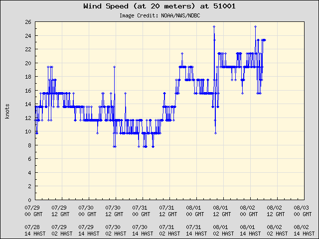 5-day plot - Wind Speed (at 20 meters) at 51001