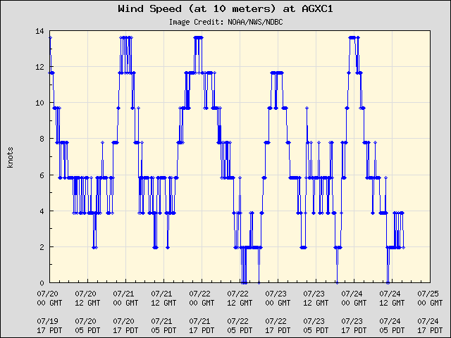 5-day plot - Wind Speed (at 10 meters) at AGXC1