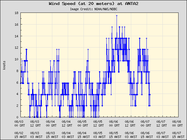5-day plot - Wind Speed (at 20 meters) at ANTA2