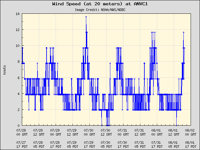 5-day plot - Wind Speed (at 20 meters) at ANVC1