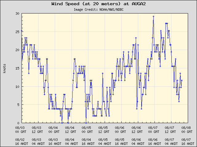 5-day plot - Wind Speed (at 20 meters) at AUGA2