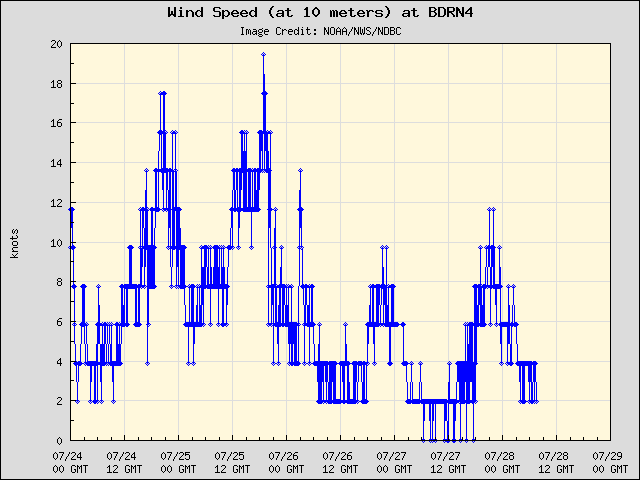 5-day plot - Wind Speed (at 10 meters) at BDRN4