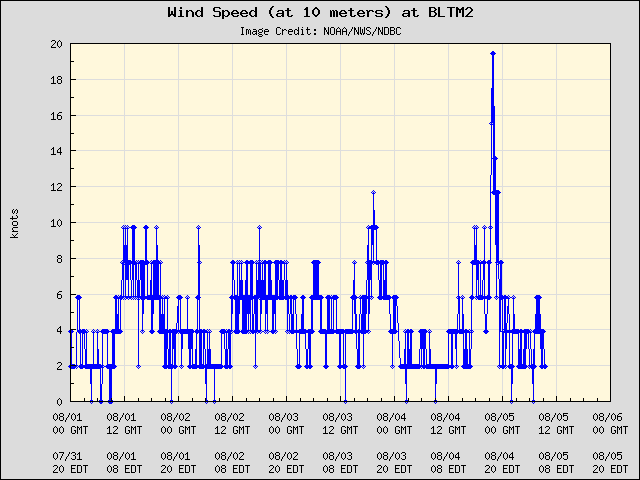 5-day plot - Wind Speed (at 10 meters) at BLTM2