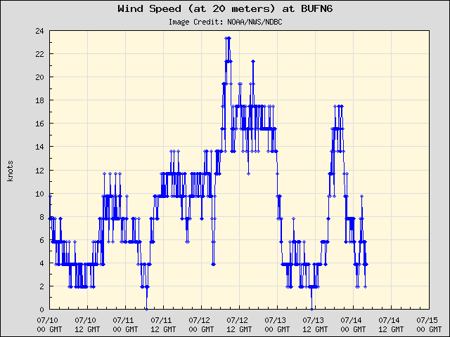 5-day plot - Wind Speed (at 20 meters) at BUFN6