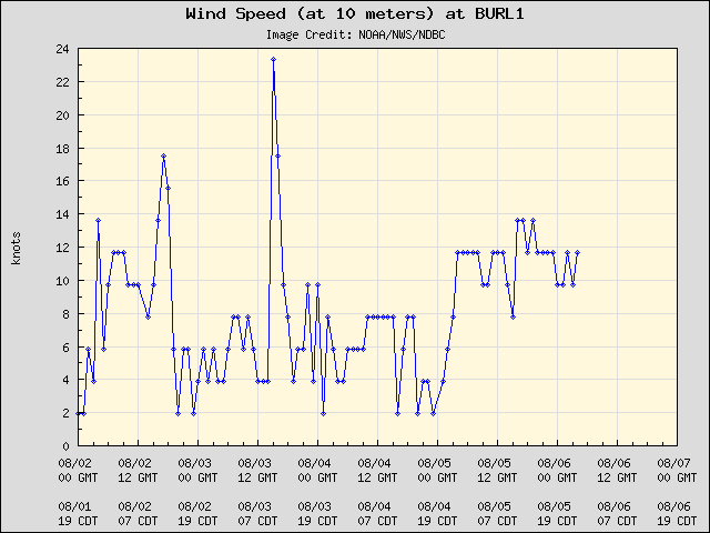 5-day plot - Wind Speed (at 10 meters) at BURL1