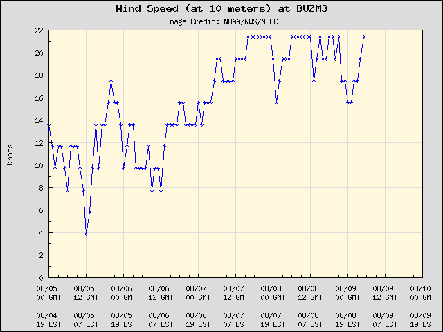 5-day plot - Wind Speed (at 10 meters) at BUZM3