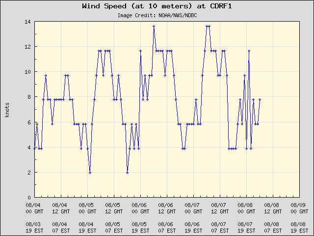 5-day plot - Wind Speed (at 10 meters) at CDRF1