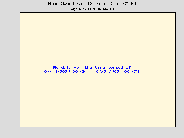 5-day plot - Wind Speed (at 10 meters) at CMLN3