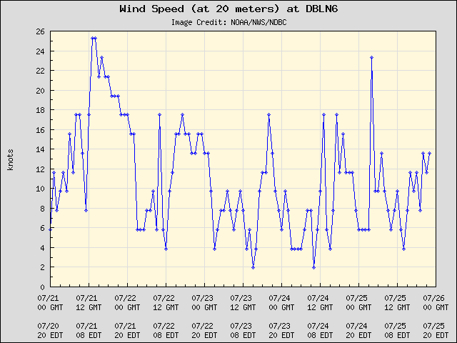 5-day plot - Wind Speed (at 20 meters) at DBLN6