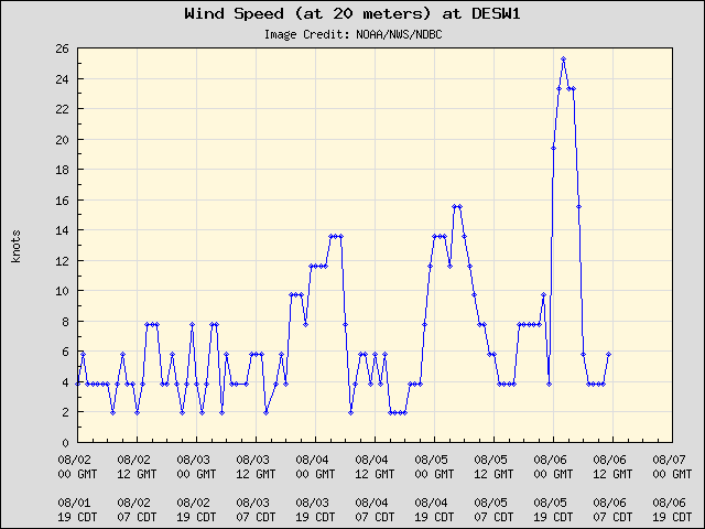 5-day plot - Wind Speed (at 20 meters) at DESW1