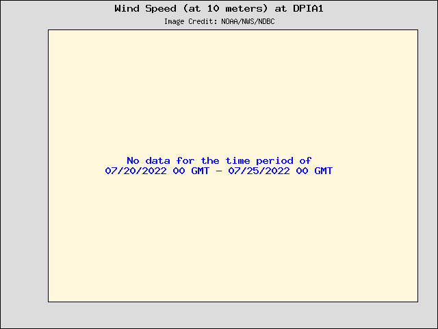 5-day plot - Wind Speed (at 10 meters) at DPIA1