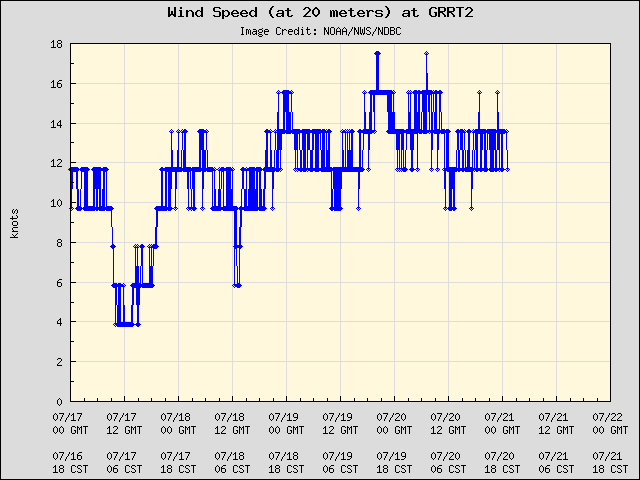 5-day plot - Wind Speed (at 20 meters) at GRRT2
