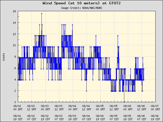 5-day plot - Wind Speed (at 10 meters) at GTOT2