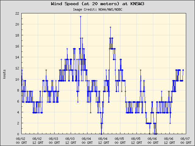 5-day plot - Wind Speed (at 20 meters) at KNSW3