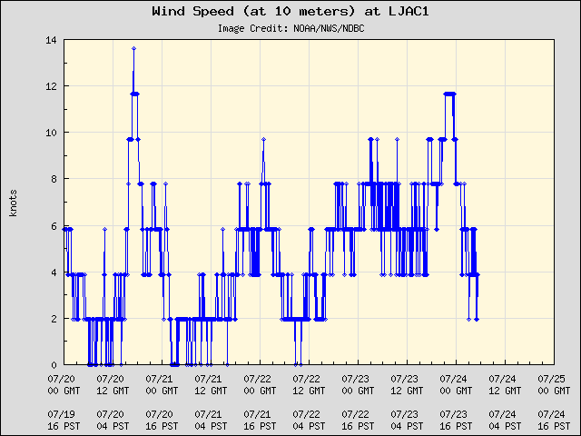 5-day plot - Wind Speed (at 10 meters) at LJAC1