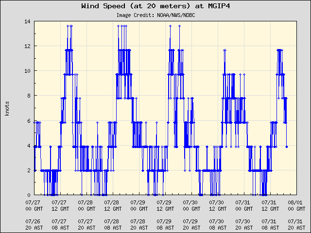 5-day plot - Wind Speed (at 20 meters) at MGIP4