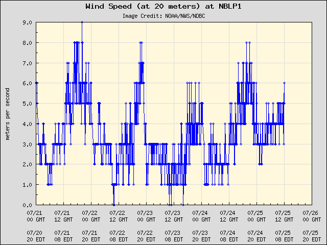 5-day plot - Wind Speed (at 20 meters) at NBLP1
