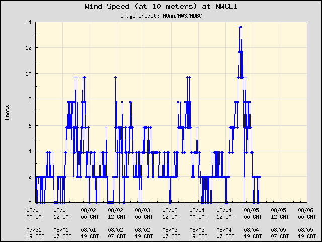 5-day plot - Wind Speed (at 10 meters) at NWCL1
