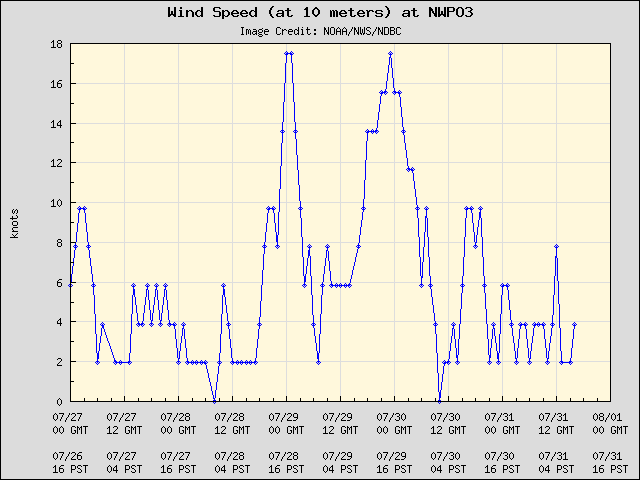5-day plot - Wind Speed (at 10 meters) at NWPO3
