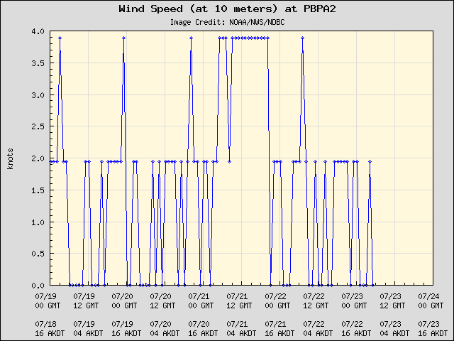 5-day plot - Wind Speed (at 10 meters) at PBPA2