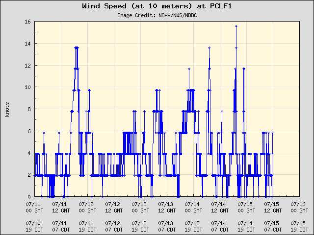 5-day plot - Wind Speed (at 10 meters) at PCLF1