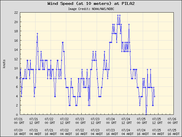5-day plot - Wind Speed (at 10 meters) at PILA2