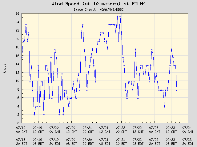 5-day plot - Wind Speed (at 10 meters) at PILM4
