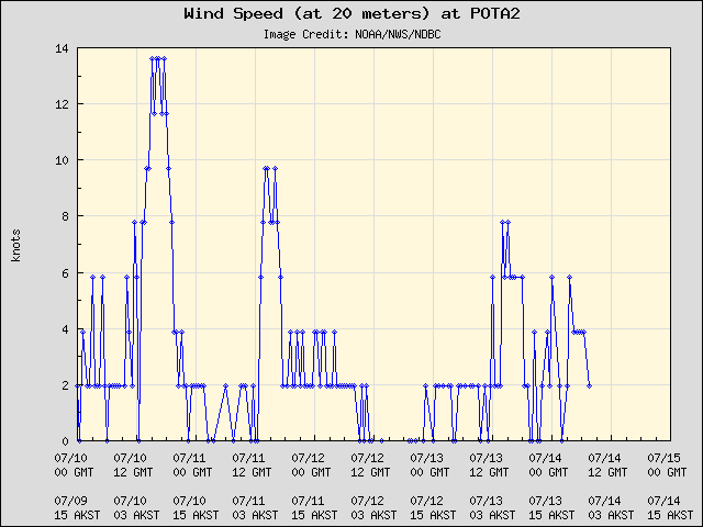 5-day plot - Wind Speed (at 20 meters) at POTA2