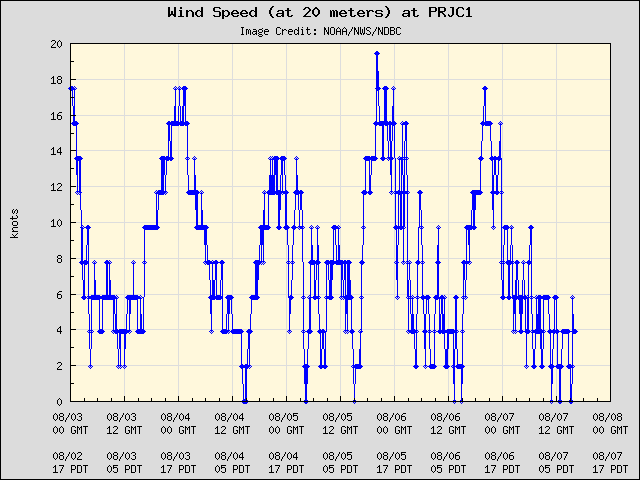 5-day plot - Wind Speed (at 20 meters) at PRJC1