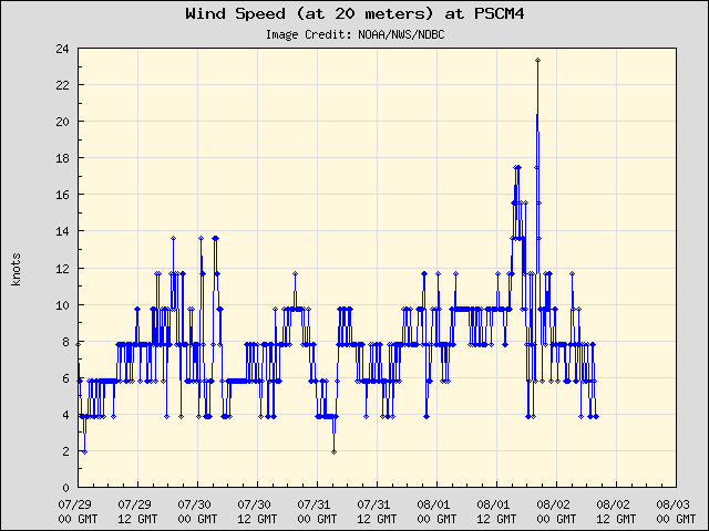 5-day plot - Wind Speed (at 20 meters) at PSCM4