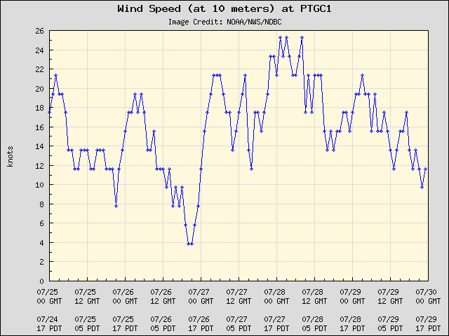 5-day plot - Wind Speed (at 10 meters) at PTGC1