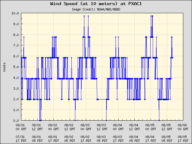 5-day plot - Wind Speed (at 10 meters) at PXAC1