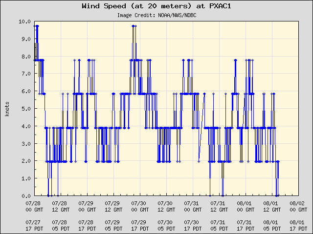 5-day plot - Wind Speed (at 20 meters) at PXAC1