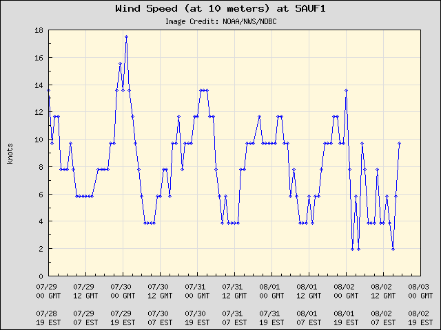 5-day plot - Wind Speed (at 10 meters) at SAUF1
