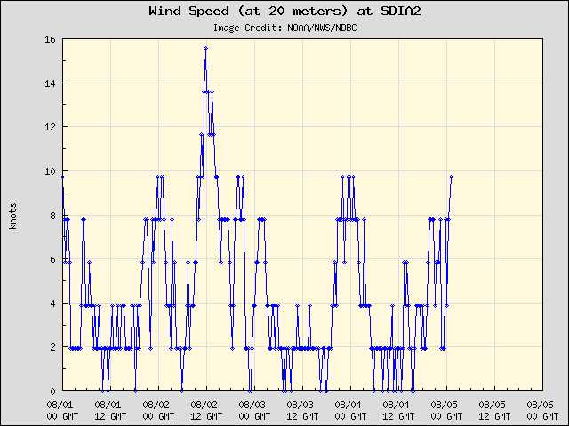 5-day plot - Wind Speed (at 20 meters) at SDIA2
