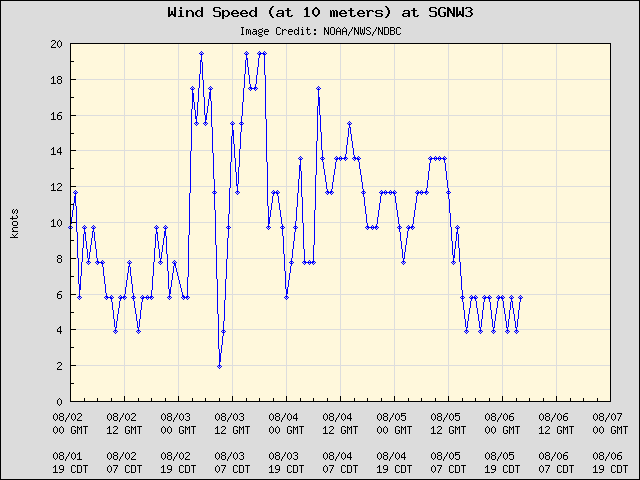 5-day plot - Wind Speed (at 10 meters) at SGNW3