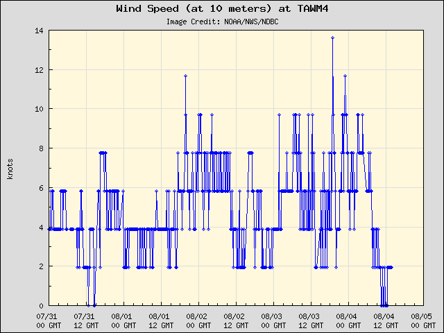 5-day plot - Wind Speed (at 10 meters) at TAWM4