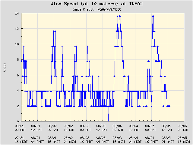 5-day plot - Wind Speed (at 10 meters) at TKEA2