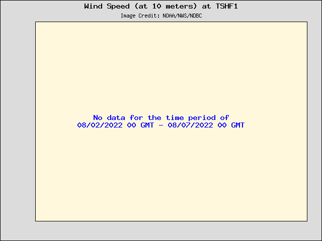 5-day plot - Wind Speed (at 10 meters) at TSHF1